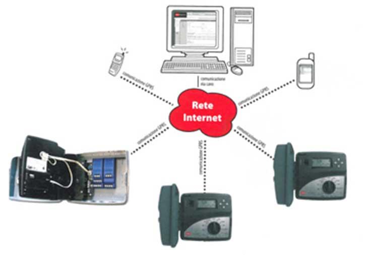 Controllo dell'irrigazione pubblica via internet