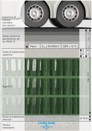Moduli di accumulo e dispersione acque meteoriche Rigo Fill ST