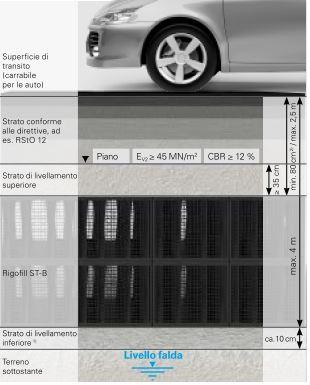 Moduli di accumulo e dispersione acque meteoriche Rigo Fill ST-B